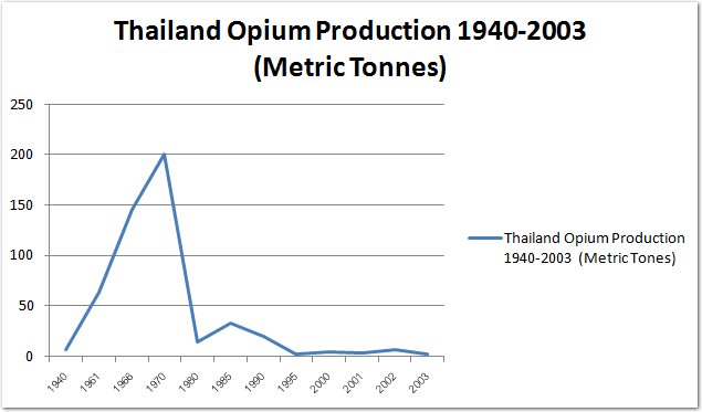 Thailand Opium Production 1940-2003