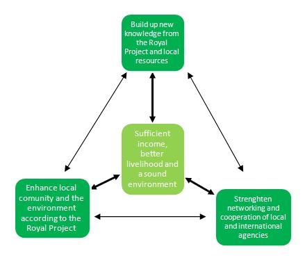The Paradigm of Sustainable Highland Development