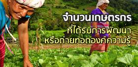 จำนวนเกษตรกรที่ได้รับการพัฒนาหรือถ่ายทอดองค์ความรู้